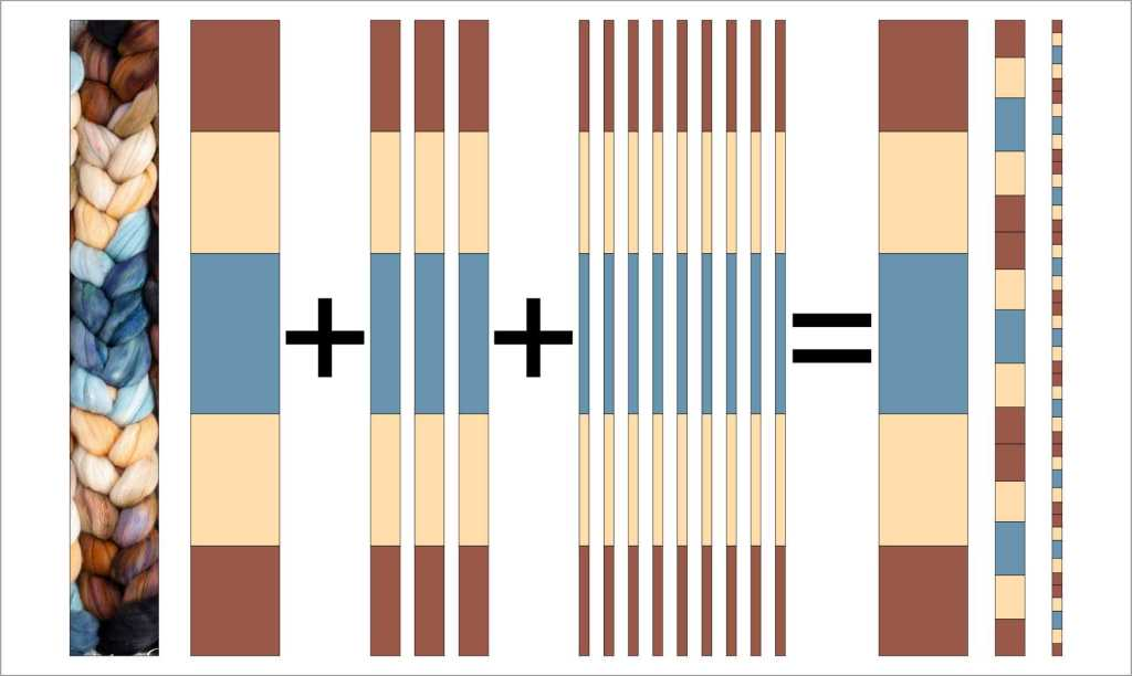 A diagram showing fractal Spinning Strategy 1: Dividing the fiber into thirds recursively